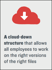 File Sync and Share - A cloud-down structure that allows all employees to work on the right versions of the right files